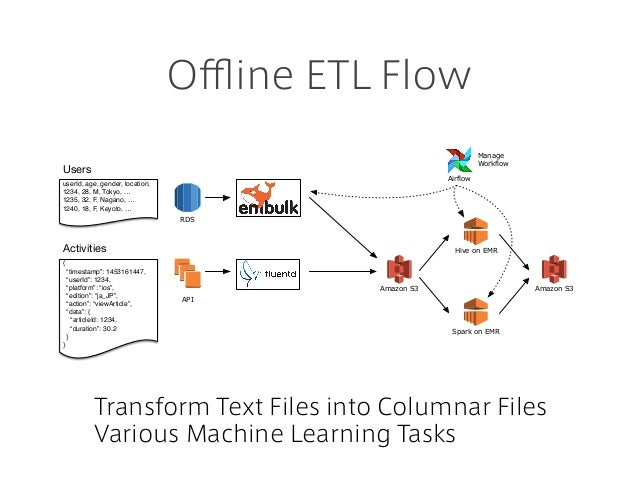 "Offline ETL Flow Transform Text Files into Columnar Files Various Machine Learning Tasks API RDS { ""timestamp"": 1453161447..."