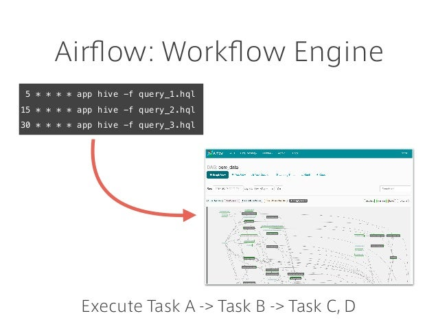 Airflow: Workflow Engine Execute Task A -> Task B -> Task C, D 5 * * * * app hive -f query_1.hql 15 * * * * app hive -f quer...