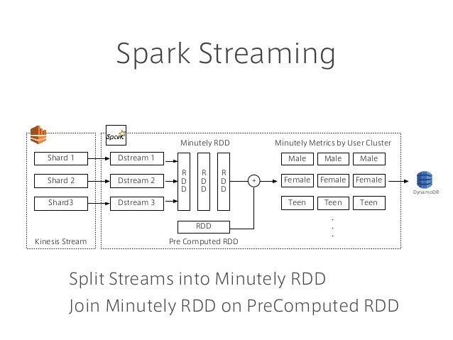 Spark Streaming Kinesis Stream Shard 1 Shard 2 Shard3 Dstream 1 Dstream 2 Dstream 3 R D D RDD R D D R D D Female Male + Mi...