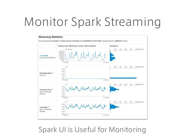 Monitor Spark Streaming Spark UI is Useful for Monitoring