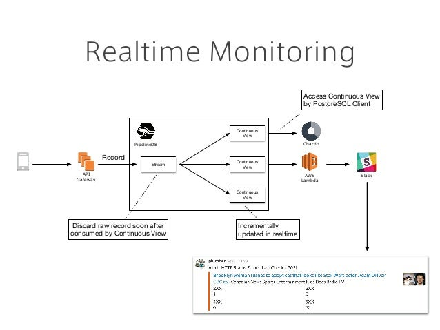 Realtime Monitoring API Gateway Stream Continuous View Continuous View Continuous View Discard raw record soon after consu...