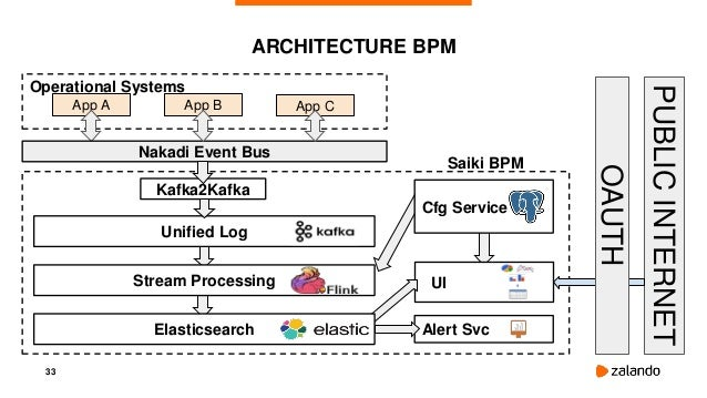 33 Saiki BPM ARCHITECTURE BPM Cfg Service App A App B Nakadi Event Bus App C Operational Systems Kafka2Kafka Unified Log P...