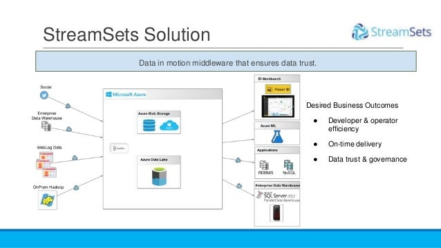 StreamSets Solution Desired Business Outcomes ● Developer & operator efficiency ● On-time delivery ● Data trust & governan...