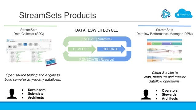 StreamSets Dataflow Performance Manager (DPM) StreamSets Products StreamSets Data Collector (SDC) Open source tooling and ...