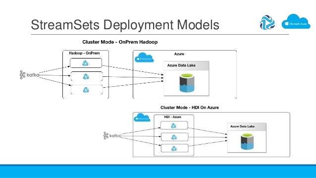 StreamSets Deployment Models