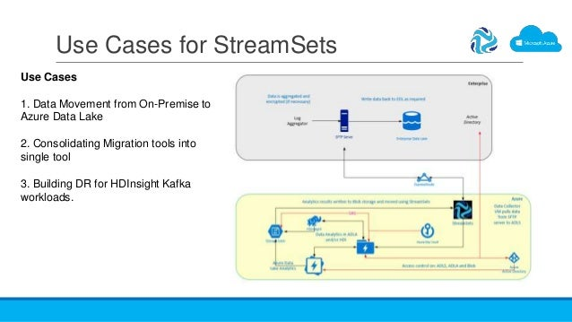 Use Cases for StreamSets Use Cases 1. Data Movement from On-Premise to Azure Data Lake 2. Consolidating Migration tools in...