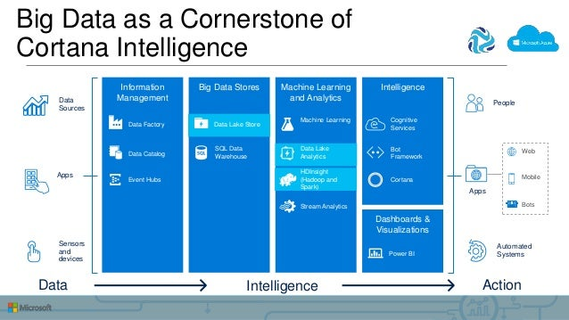 Big Data as a Cornerstone of Cortana Intelligence Action People Automated Systems Apps Web Mobile Bots Intelligence Dashbo...