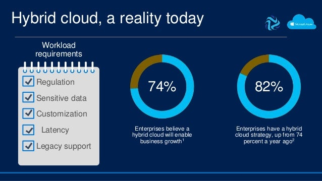 Hybrid cloud, a reality today 74% Enterprises believe a hybrid cloud will enable business growth1 82% Enterprises have a h...