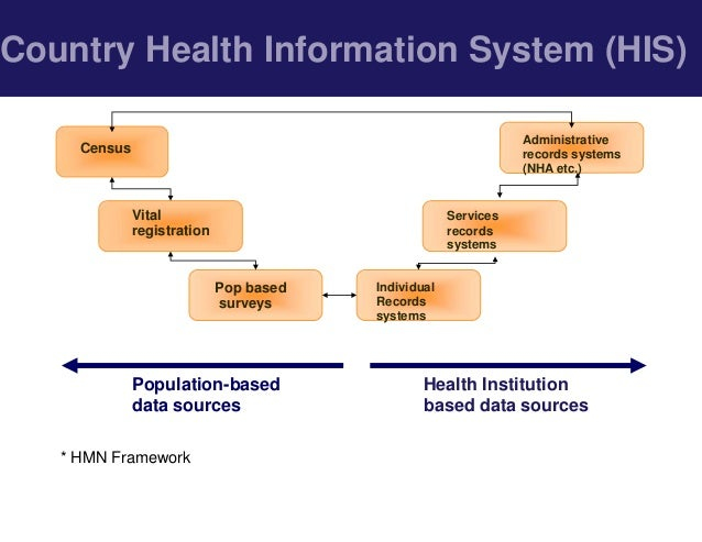 Strengthening Country Routine Health Information Systems (RHIS): Stra…
