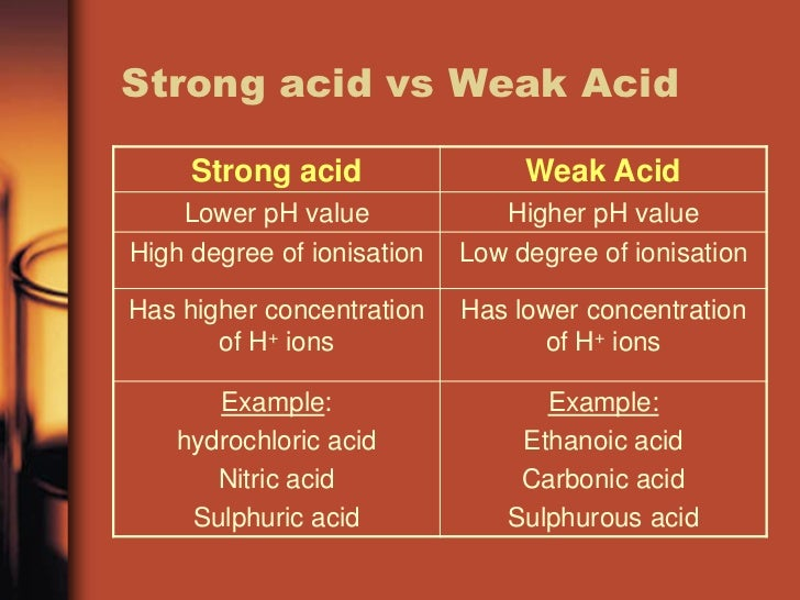 Strength Of Acid And Alkali