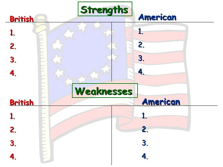 strengths and weaknesses of topshop Strengths since domino's is so widely known weaknesses a major weakness for domino's is that they have experienced a decline in their store sales.
