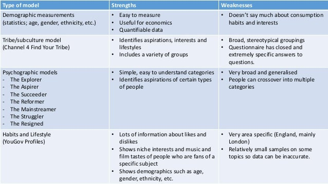 types of weaknesses