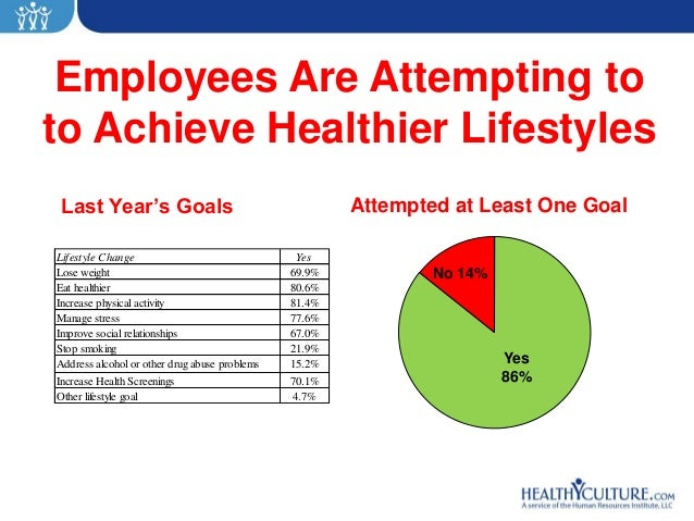 Employees Are Attempting toto Achieve Healthier LifestylesLast Year's Goals                                      Attempted...