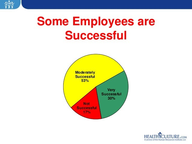 Some Employees are   Successful     Moderately     Successful        53%                     Very                   Succes...