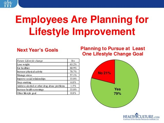 Employees Are Planning for  Lifestyle ImprovementNext Year's Goals                                      Planning to Pursue...