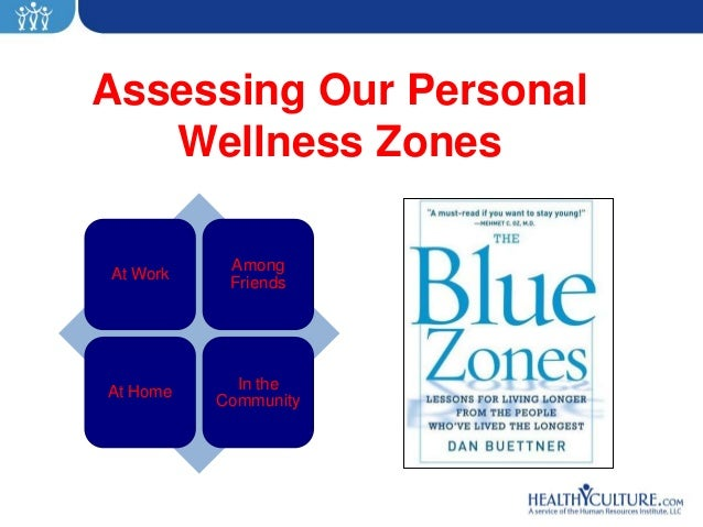 Assessing Our Personal   Wellness Zones           AmongAt Work           Friends            In theAt Home          Community