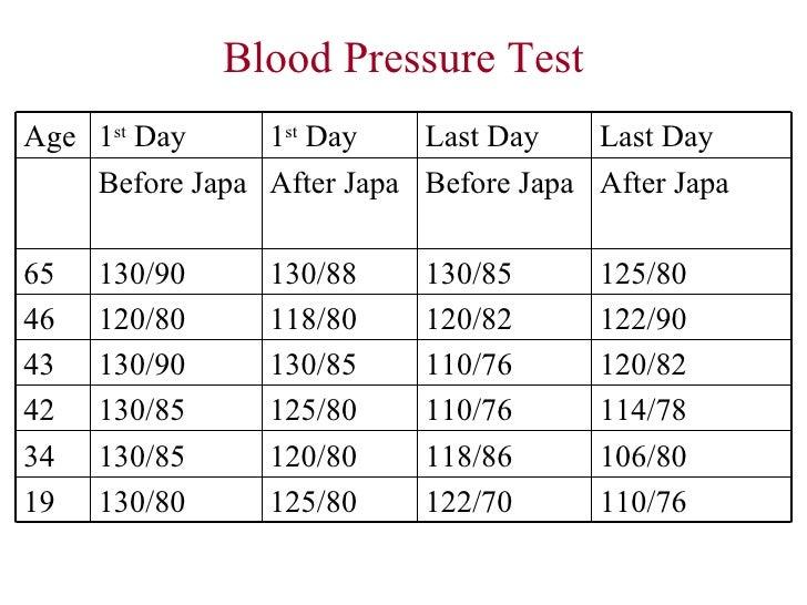 Blood Pressure ...