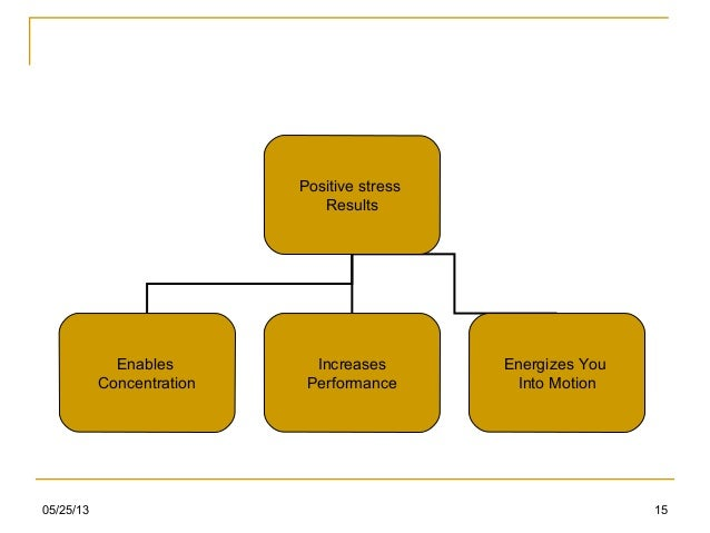 05/25/13 15Positive stressResultsEnablesConcentrationIncreasesPerformanceEnergizes YouInto Motion