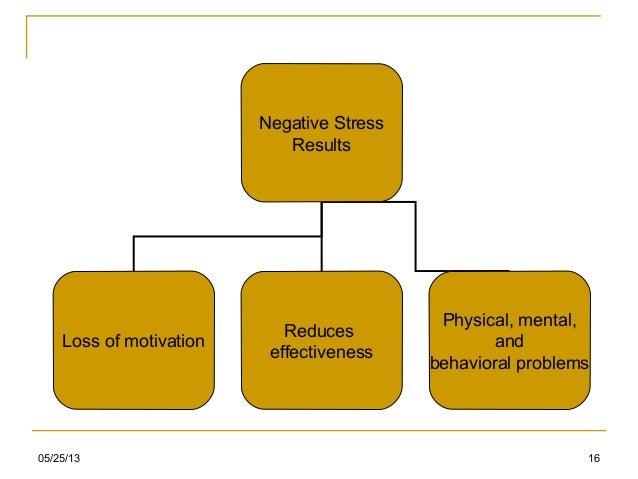 05/25/13 16Negative StressResultsLoss of motivationReduceseffectivenessPhysical, mental,andbehavioral problems