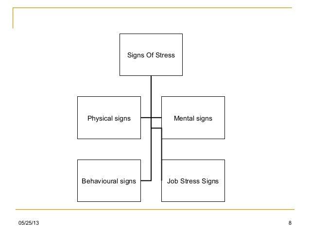 05/25/13 8Signs Of StressPhysical signs Mental signsBehavioural signs Job Stress Signs