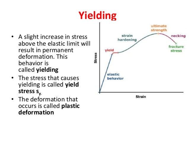 Stress Strain De Formation Diagram Auto Electrical Wiring Diagram
