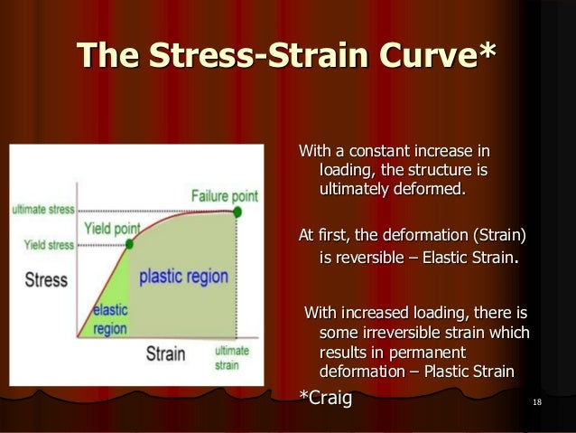 The Stress-Strain Curve**CRAIG18With a constant increase inloading, the structure isultimately deformed.At first, the defo...