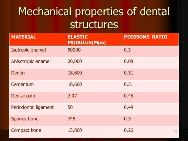 Mechanical properties of dentalstructuresMATERIAL ELASTICMODULUS(Mpa)POISSONS RATIOIsotropic enamel 80000 0.3Anisotropic e...