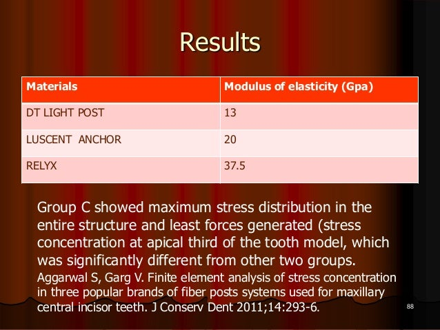 ResultsMaterials Modulus of elasticity (Gpa)DT LIGHT POST 13LUSCENT ANCHOR 20RELYX 37.588Group C showed maximum stress dis...