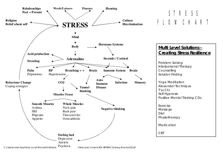 Stress flowchart – Stress Management Chart