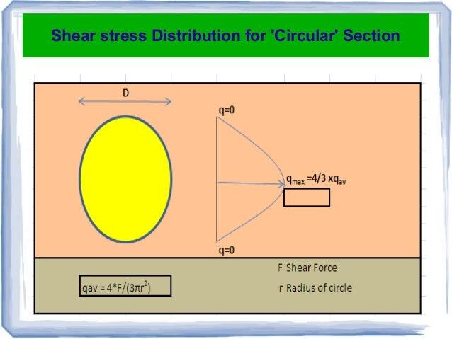 Vilas Nikam- Mechanics of structure-Stress in beam ...