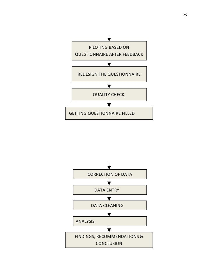 Case study on stress management in bpo
