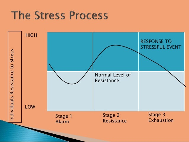 eustress stress management Did you know some types of stress can be good for you eustress is a type of stress that can be good for you understanding eustress and distress can help you to deal with stress effectively.