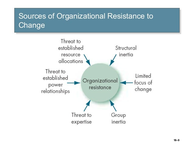 identify individual sources of resistance to change and their causes Organizational and individual causes of the predictable sources of resistance and individual causes of resistance to change and describe.