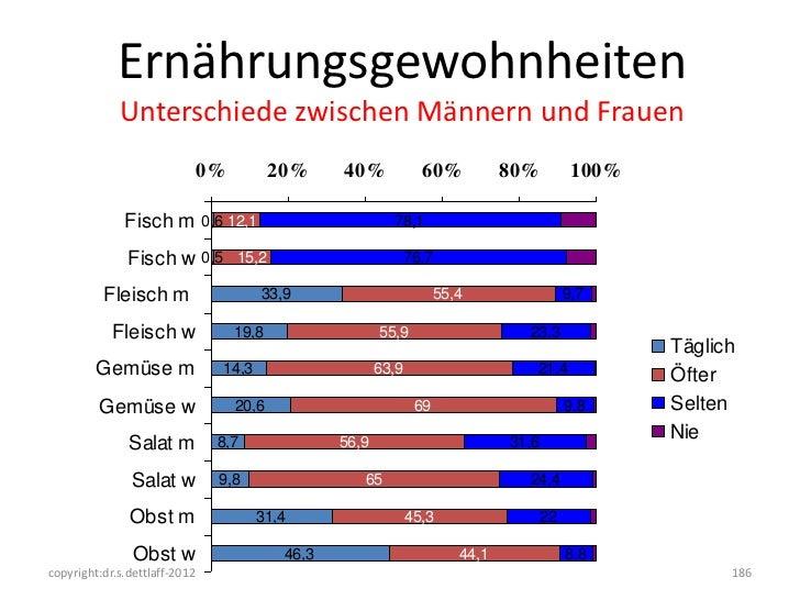 Ernährungsgewohnheiten             Unterschiede zwischen Männern und Frauen                               0%          20% ...
