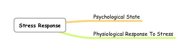 Psychological StateStress Response                  Physiological Response To Stress