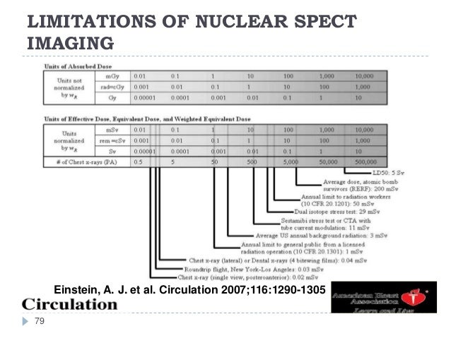 LIMITATIONS OF NUCLEAR SPECT IMAGING 79 Einstein, A. J. et al. Circulation 2007;116:1290-1305
