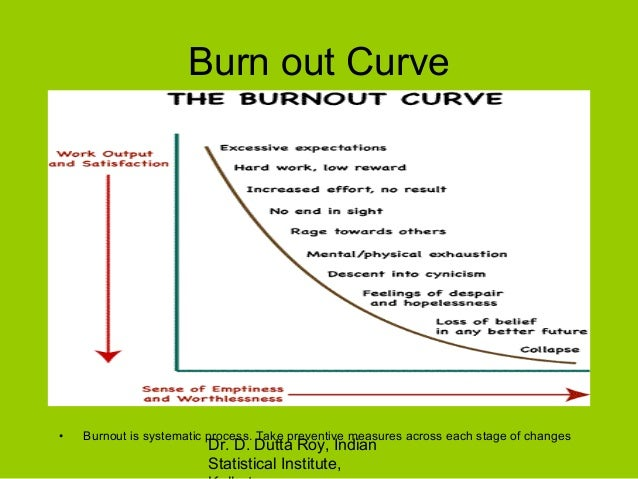 burnout theories History and definition of stress theory part i p art i of this book consists of two chapters the first chapter gives a brief overview of the history of stress theory.