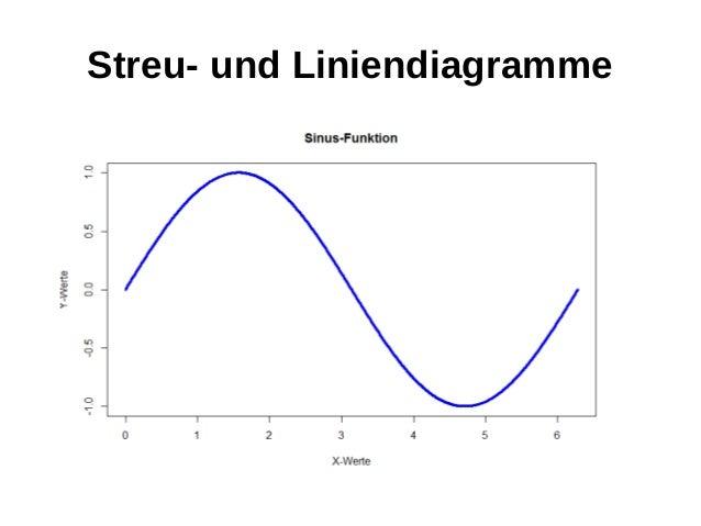 Streu- und Liniendiagramme
