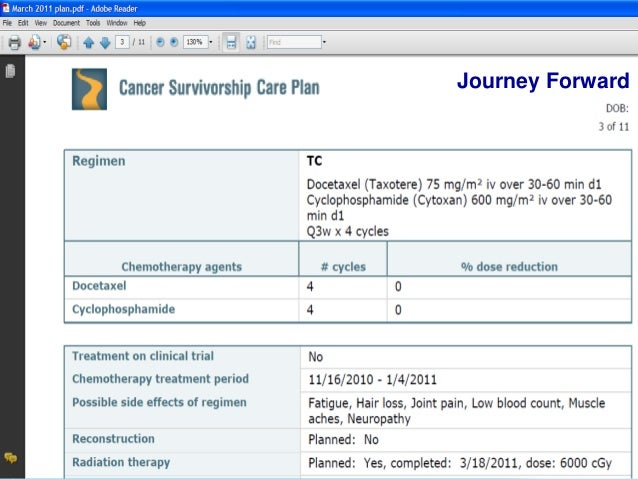 Survivorship Care And Care Plans Transforming Challenges