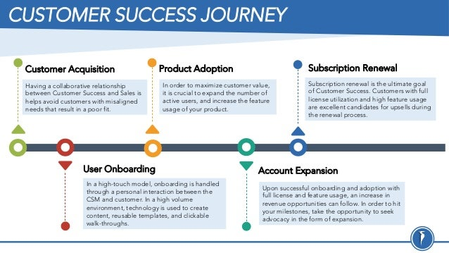 CUSTOMER SUCCESS JOURNEY Having a collaborative relationship between Customer Success and Sales is helps avoid customers w...