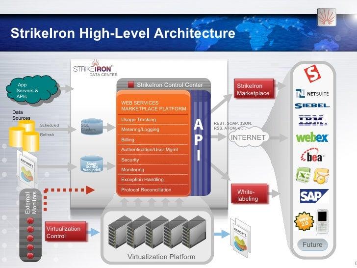 Saas Platform Delivery Example on platform delivery, business model canvas, scope work, demo landing page, cloud computing,