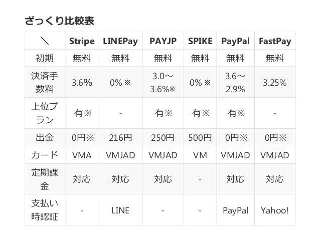 ざっくり比較表 \ Stripe LINEPay PAYJP SPIKE PayPal FastPay 初期 無料 無料 無料 無料 無料 無料 決済手 数料 3.6% 0% ※ 3.0~ 3.6%※ 0% ※ 3.6~ 2.9% 3.25% ...