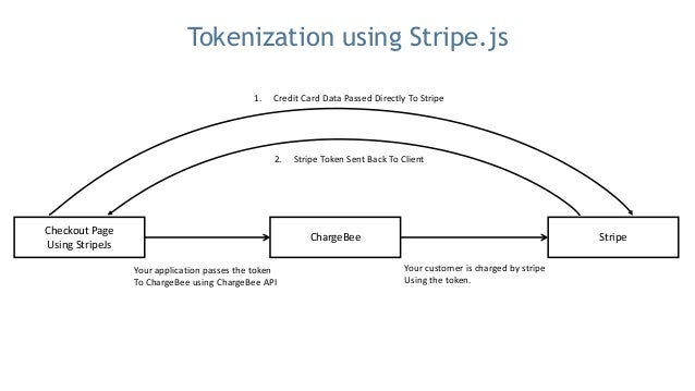 Bullet Proof Subscription Billing Solution With Stripe and