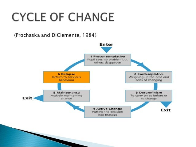 process driven change theory The expression process driven means having the ability to perform a kind of work independently by following an associated process what is process driven.