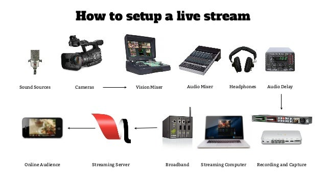engaging audiences through live streaming