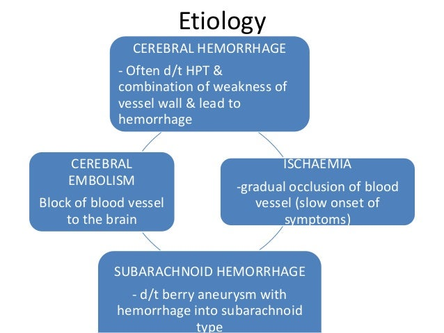 Types of stroke  Ischemic Hemorrhagic  -Interruption of blood supply  depress oxygen and nutrient to  brain cell and make ...