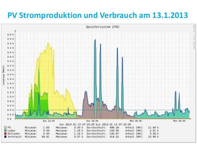 PV Stromproduktion und Verbrauch am 13.1.2013