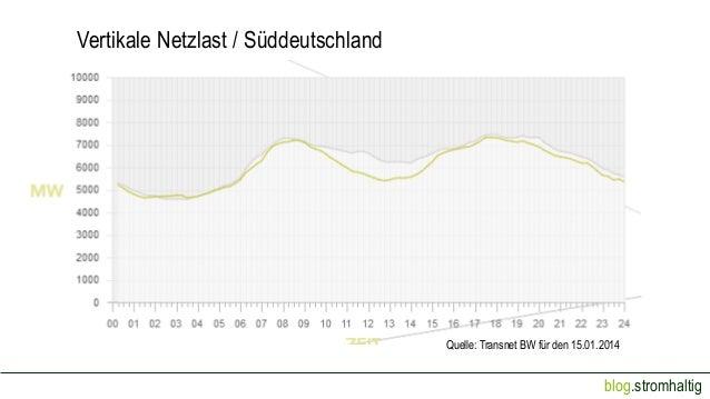 Vertikale Netzlast / Süddeutschland  Quelle: Transnet BW für den 15.01.2014  blog.stromhaltig