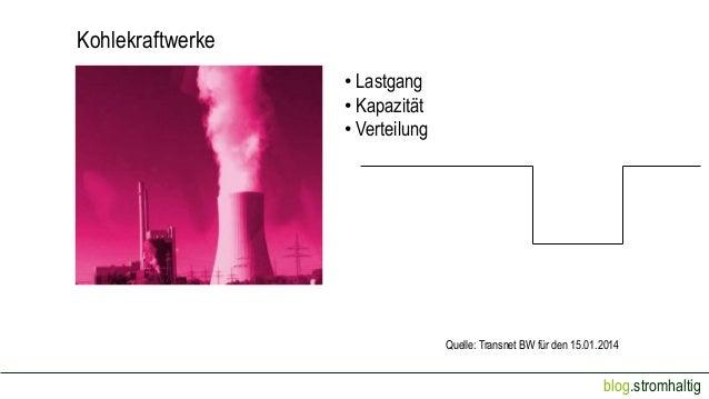 Kohlekraftwerke • Lastgang • Kapazität • Verteilung  Quelle: Transnet BW für den 15.01.2014  blog.stromhaltig