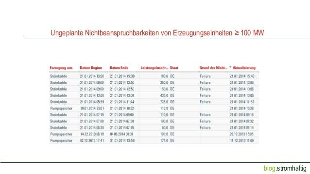 Ungeplante Nichtbeanspruchbarkeiten von Erzeugungseinheiten ≥ 100 MW  blog.stromhaltig